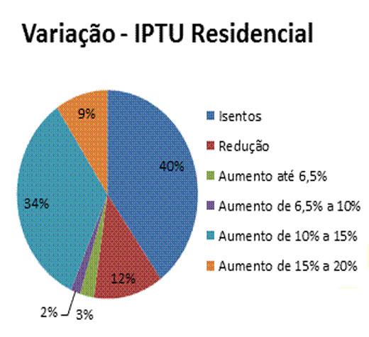 IPTU: prefeitura vai cancelar cobrança adicional do imposto